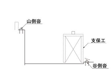 1. 支保工設置、支承設置