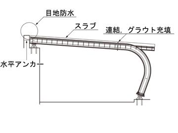6. スラブ配筋、コンクリート打設、防水塗装